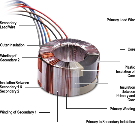 Excellent Toroidal Power Transformers Wiring Digital Resources Bioskbiperorg